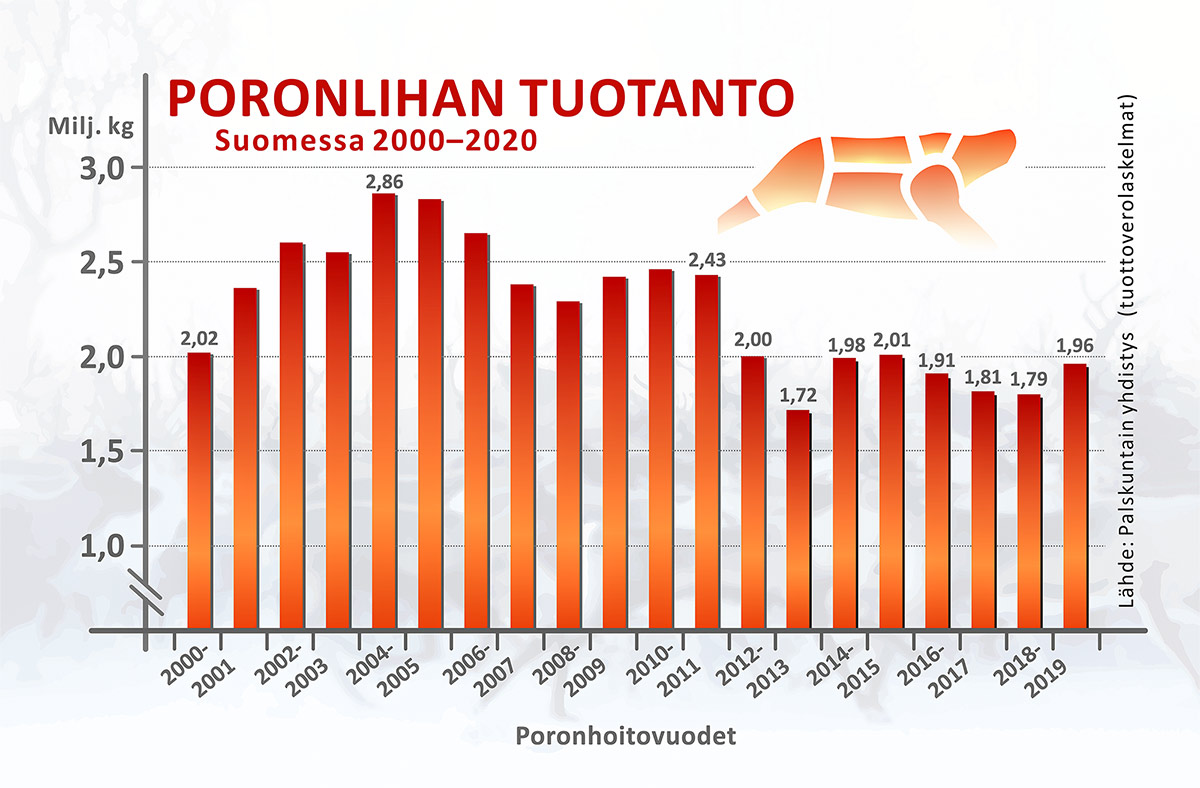 Poronlihan tuotanto Suomessa 2000-2020