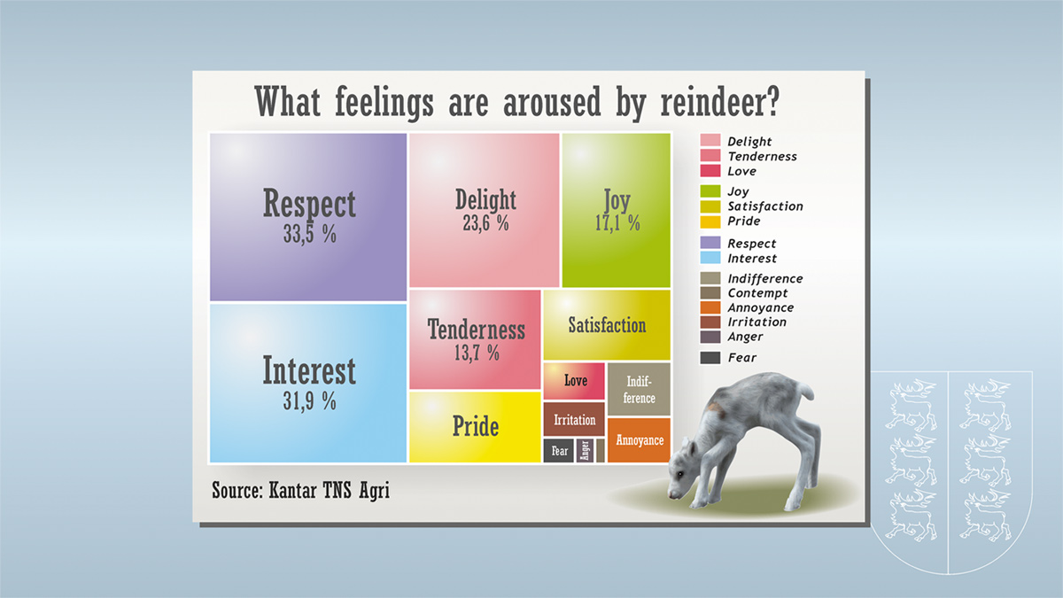 1 Reindeer Gallup - Feelings aroused by reindeer