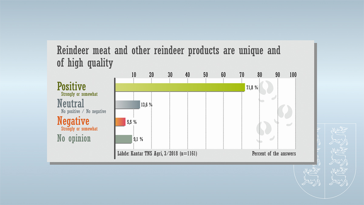 7 Reindeer Gallup - Reindeer meat and other reindeer products are unique and of high quality