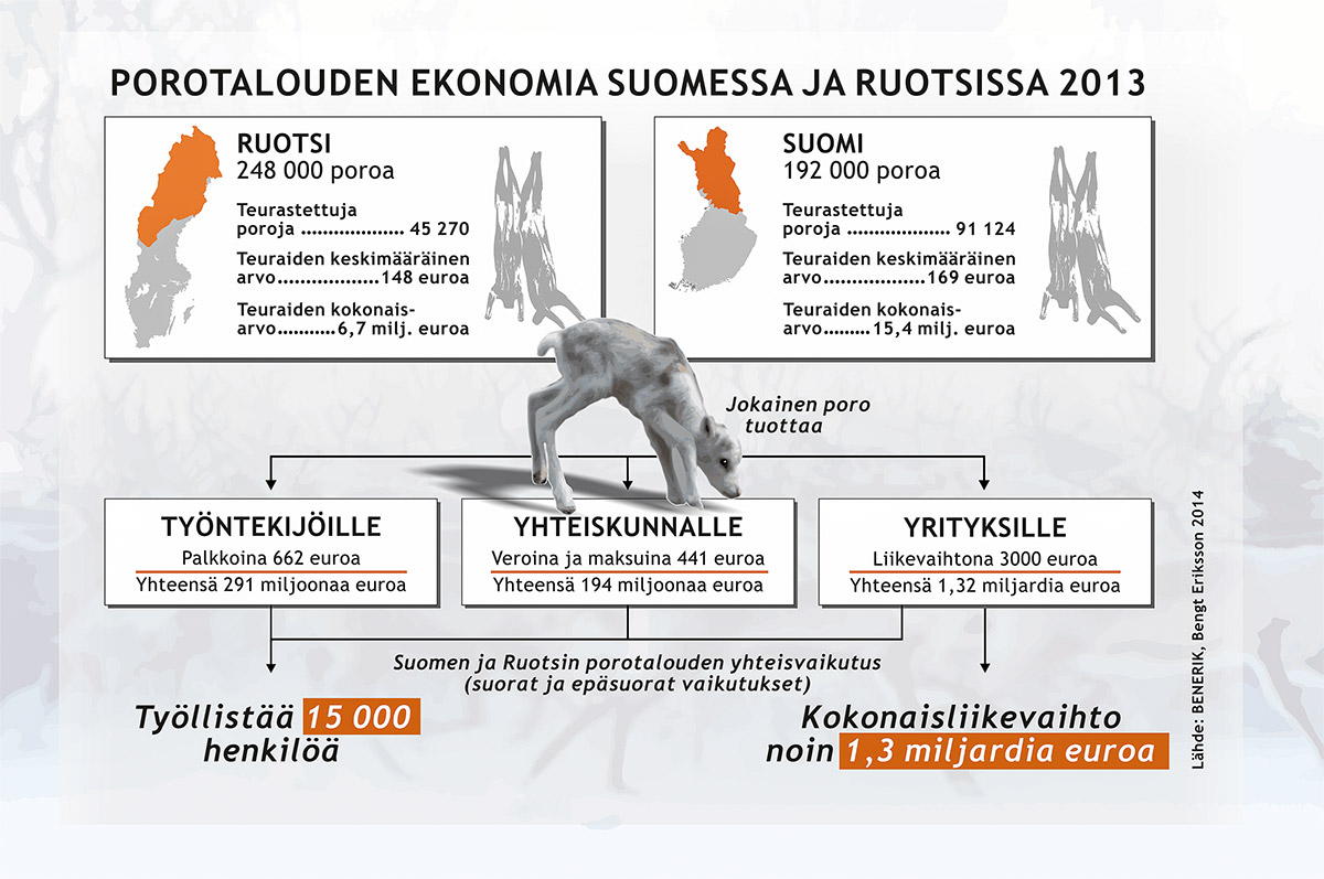 Porotalouden ekonomia Suomessa ja Ruotsissa 2013