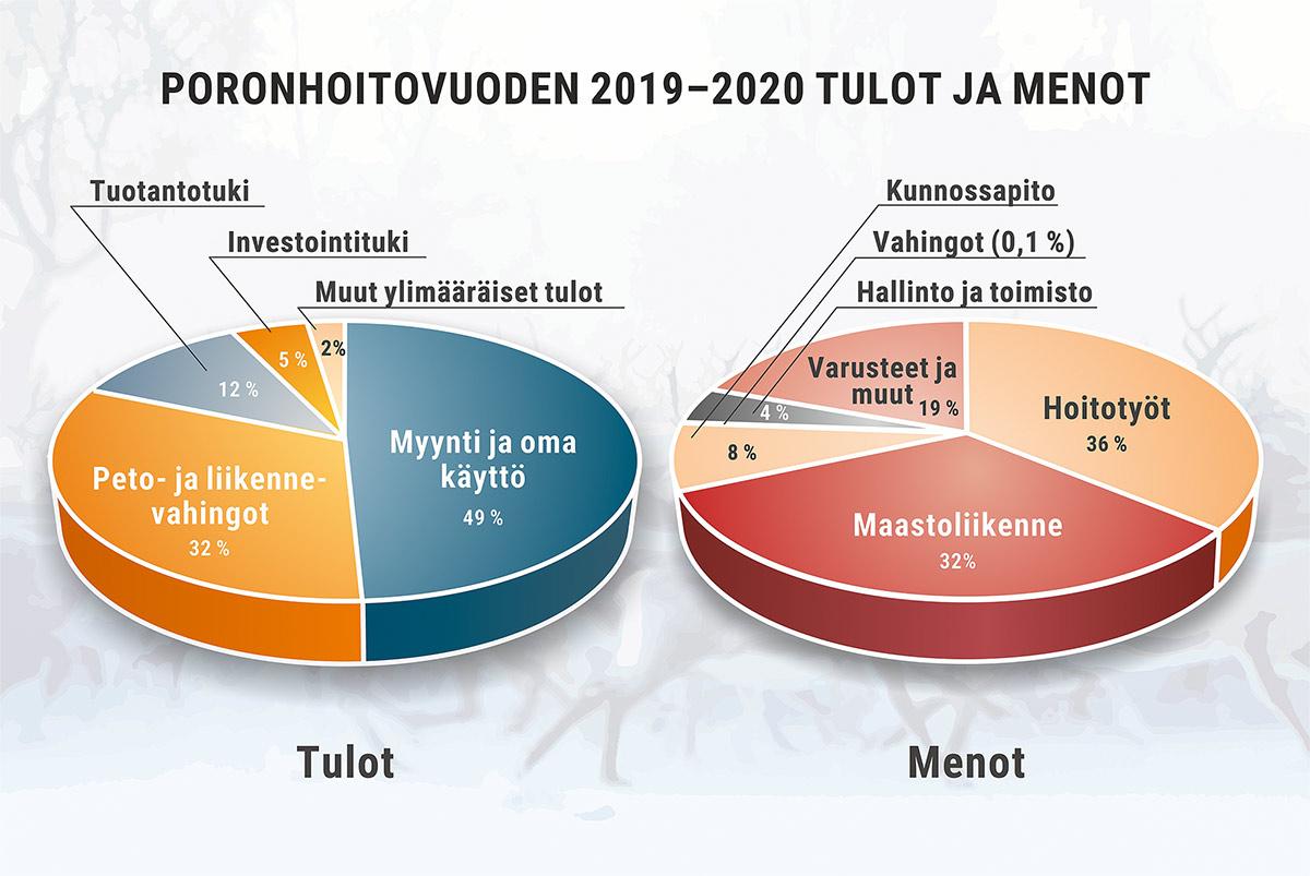 Porotalouden tulot ja menot poronhoitovuonna 2019-2020
