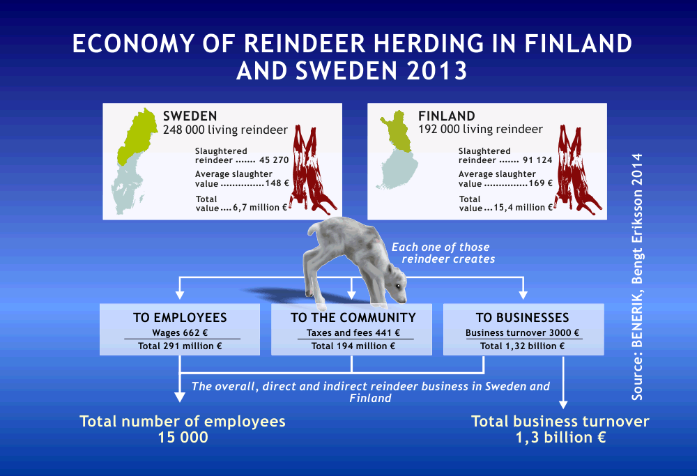 Economy of Reindeer Herding in Finland and Sweden 2013