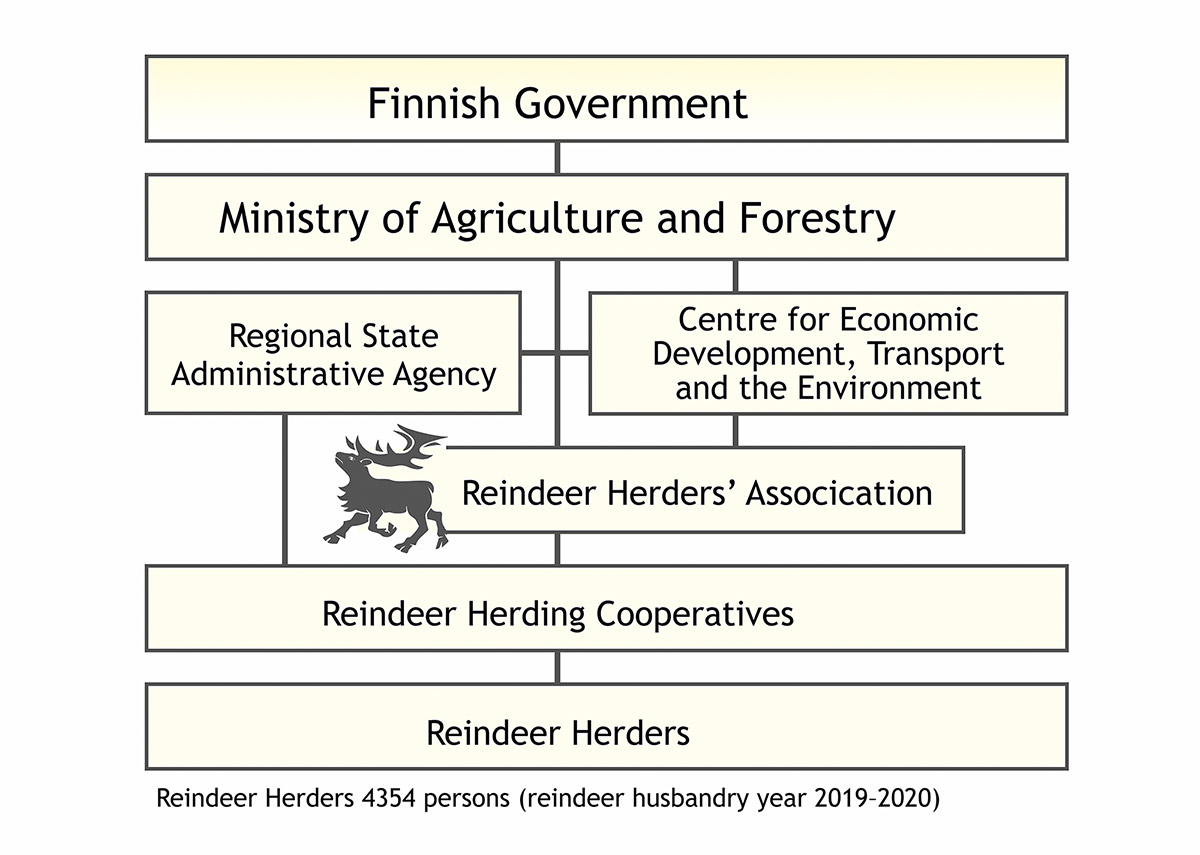 The organisation of reindeer husbandry in Finland