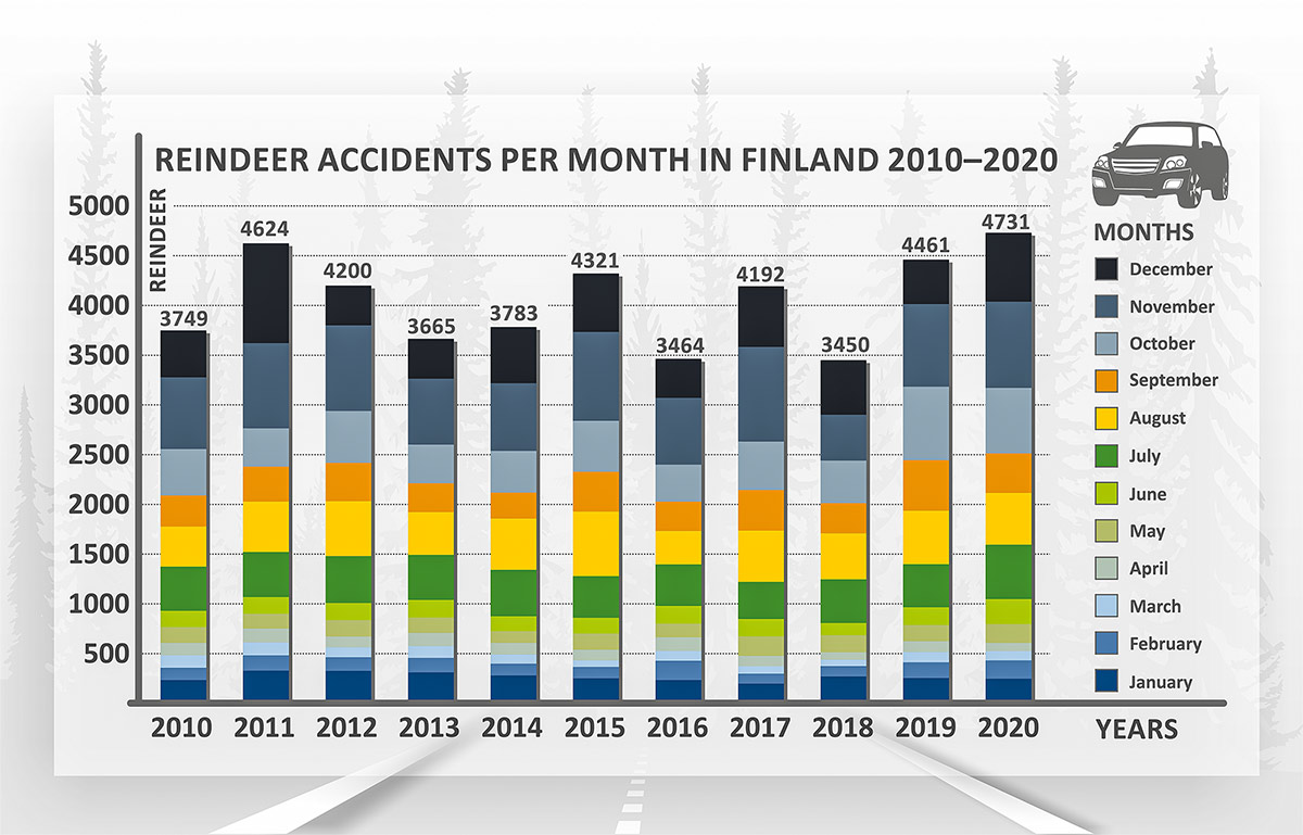 Reindeer accidents per month in Finland 2010-2020