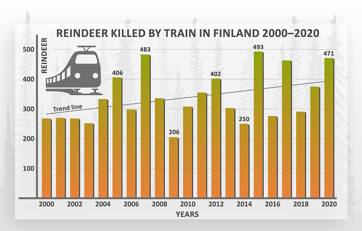 Reindeer killed by train in Finland 2000-2020