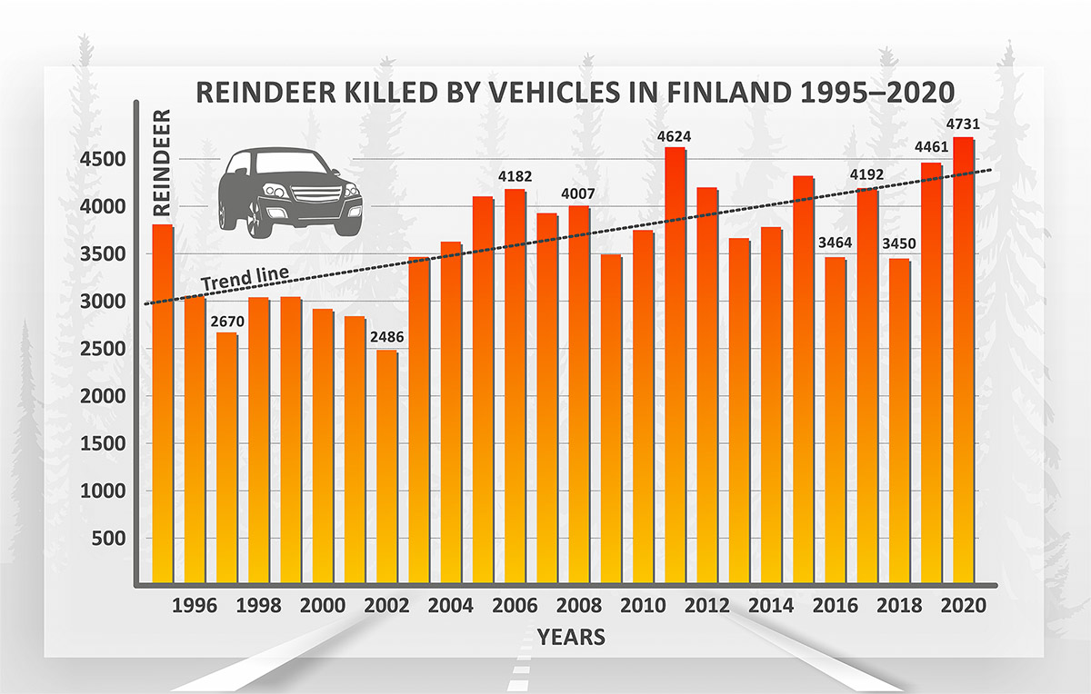 Reindeer killed by vehicles in Finland 1995-2020