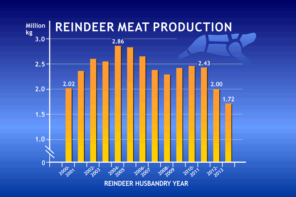 Reindeer Meat Production in Finland 2000-2014